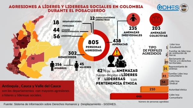 Agresiones a líderes y lideresas sociales en Colombia desde la firma del Acuerdo de Paz (6)_page-0001